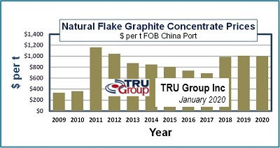 Flake Graphite Price Chart trend graph 2020 prices TRU Group