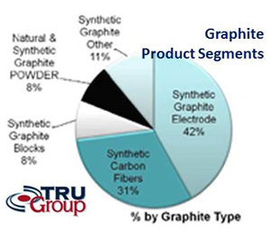 tru-group graphite market segments