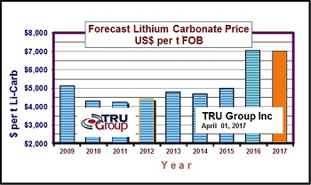 Lithium Prices Chart 2016
