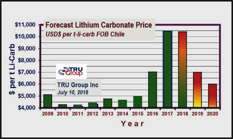 lithium price forecast 2018 to 2015