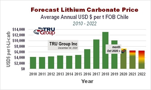 lithium carbonate latest price 2020 forecast Oct 2020 tru group USA Europe