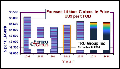 Chart Lithium Prices 2015 forecast by TRU