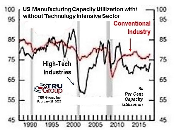 High Tech Manufacturing Index Utilization 2018