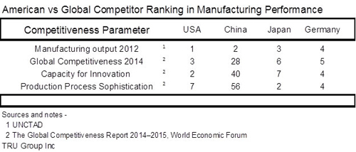 USA manufacturing ranking 2015