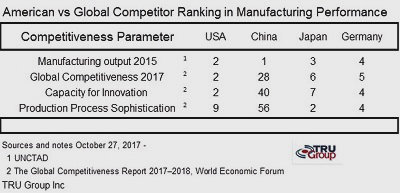 US Manufacturing Competitiveness Ranking 2017