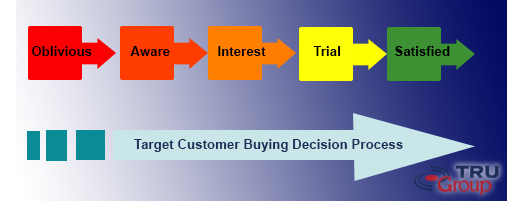 customer purchasing decision process by TRU Group Marketing Consultants USA Europe