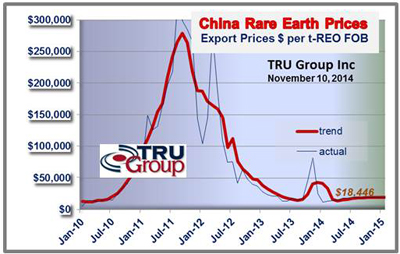 tru rare earth elements price chart